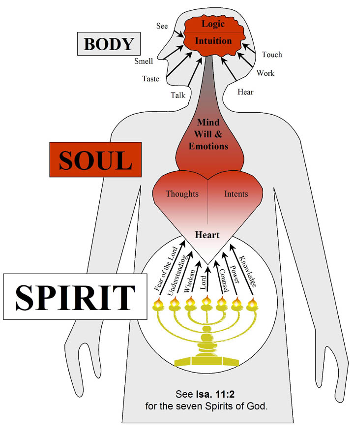 Images of Body Soul And Spirit Depicts The Spirit of The