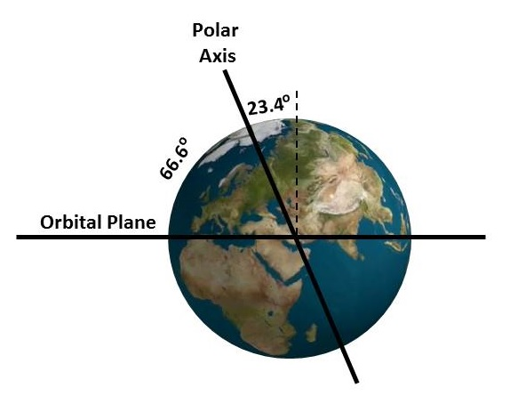 Image result for earth's axis 666